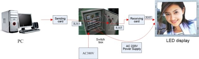 connection diagram between the power distribution box and LED display