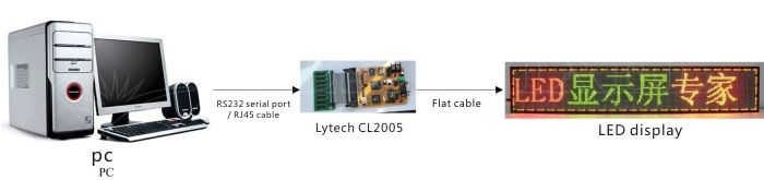 Lytech system technical diagram