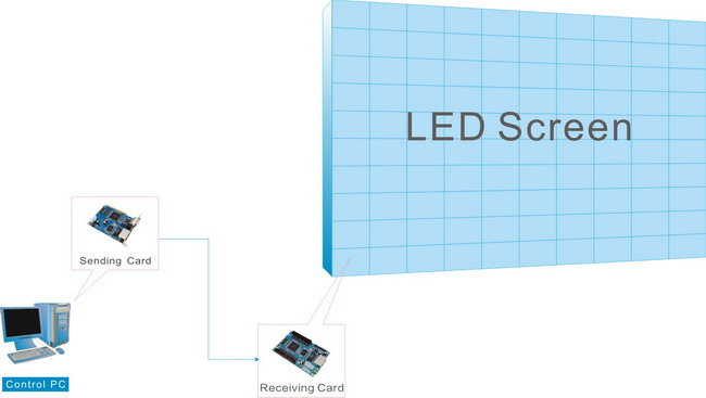 LED control system topology
