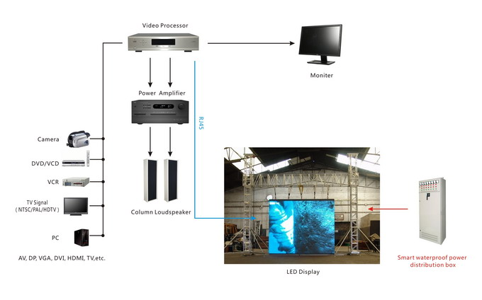 Live LED synchronous control system
